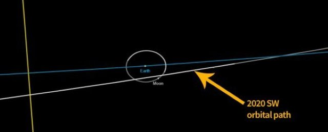 asteroid_sw2020_orbit_compared_to_moon_and_earth_600.jpg